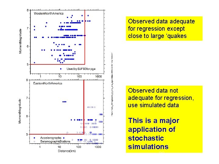 Observed data adequate for regression except close to large 'quakes Observed data not adequate
