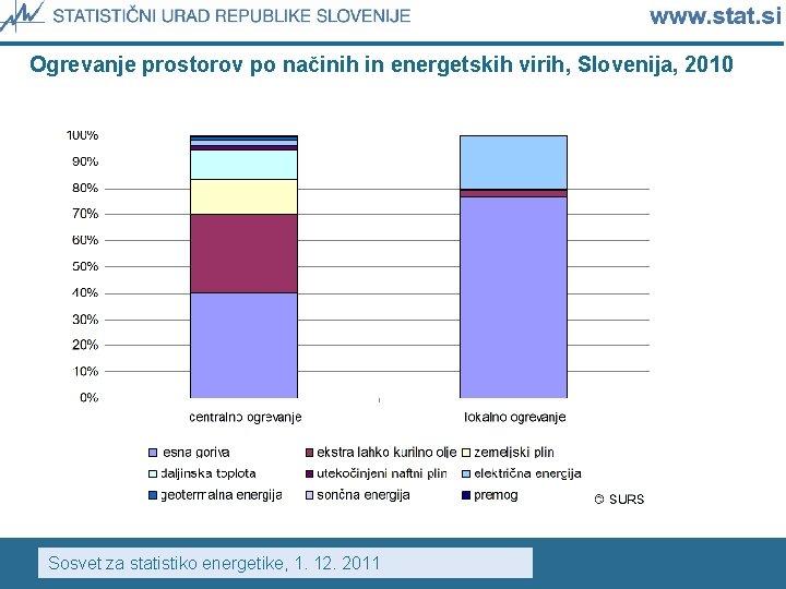 Ogrevanje prostorov po načinih in energetskih virih, Slovenija, 2010 Sosvet za statistiko energetike, 1.