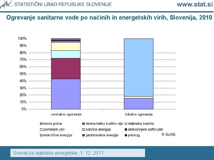 Ogrevanje sanitarne vode po načinih in energetskih virih, Slovenija, 2010 Sosvet za statistiko energetike,