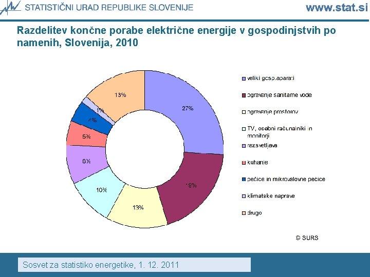 Razdelitev končne porabe električne energije v gospodinjstvih po namenih, Slovenija, 2010 Sosvet za statistiko