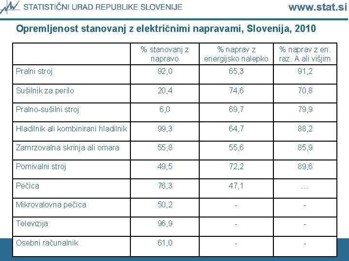 Opremljenost stanovanj z električnimi napravami, Slovenija, 2010 % stanovanj z napravo % naprav z