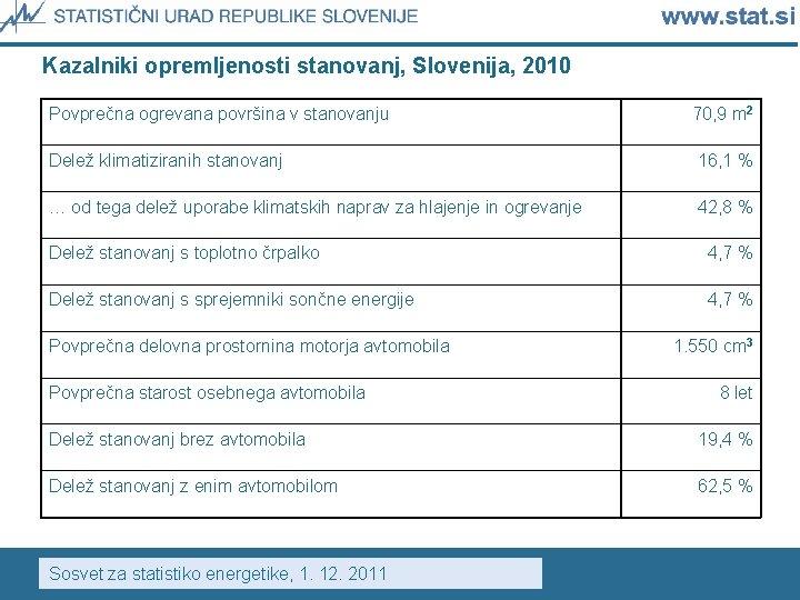 Kazalniki opremljenosti stanovanj, Slovenija, 2010 Povprečna ogrevana površina v stanovanju 70, 9 m 2