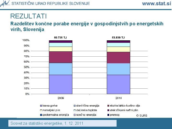 REZULTATI Razdelitev končne porabe energije v gospodinjstvih po energetskih virih, Slovenija Sosvet za statistiko