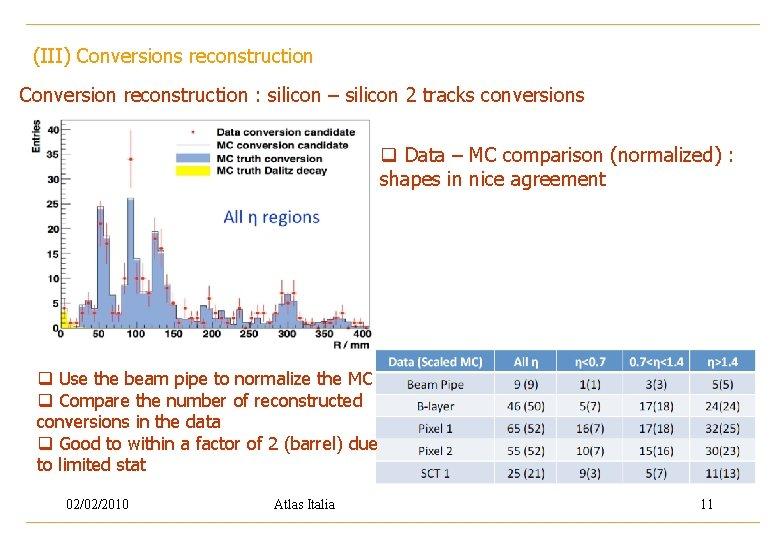 (III) Conversions reconstruction Conversion reconstruction : silicon – silicon 2 tracks conversions q Data