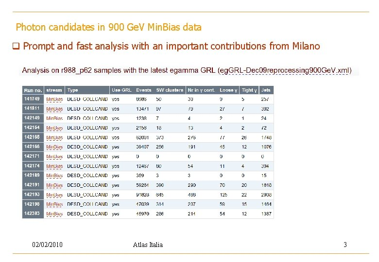 Photon candidates in 900 Ge. V Min. Bias data q Prompt and fast analysis
