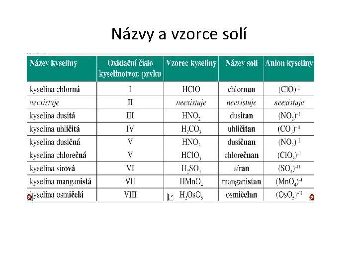 Názvy a vzorce solí