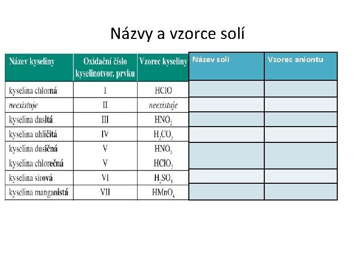 Názvy a vzorce solí Název soli Vzorec aniontu