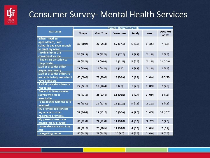Consumer Survey- Mental Health Services Attributes When I need an appointment, I can schedule