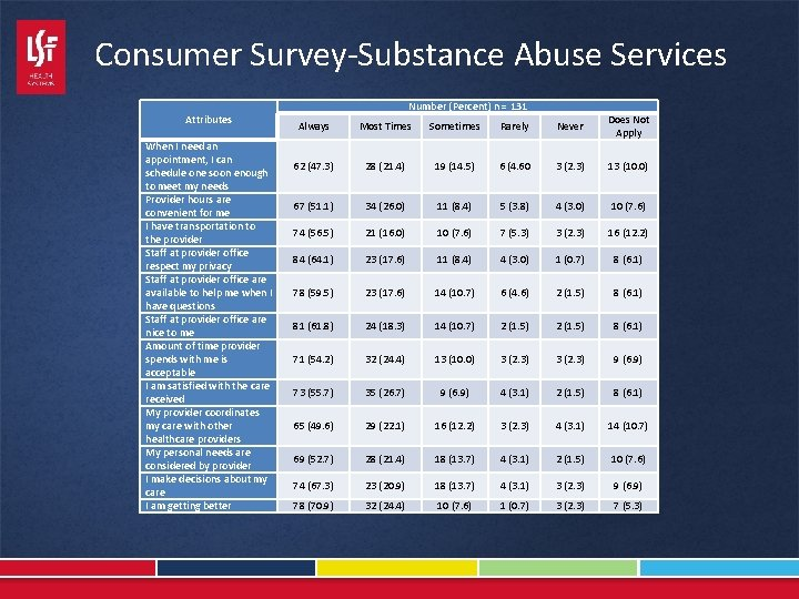 Consumer Survey-Substance Abuse Services Attributes When I need an appointment, I can schedule one