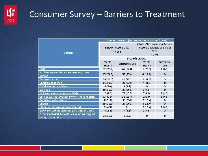 Consumer Survey – Barriers to Treatment Barriers Cost No insurance or insurance does not