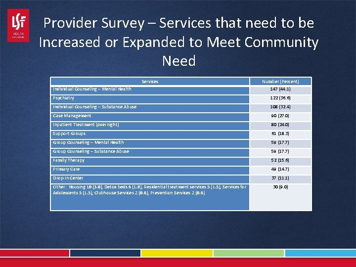 Provider Survey – Services that need to be Increased or Expanded to Meet Community