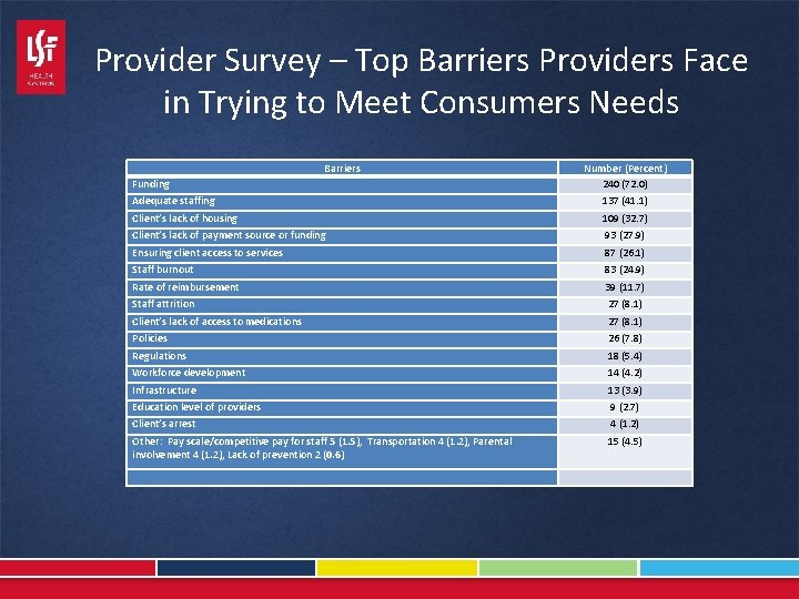 Provider Survey – Top Barriers Providers Face in Trying to Meet Consumers Needs Barriers