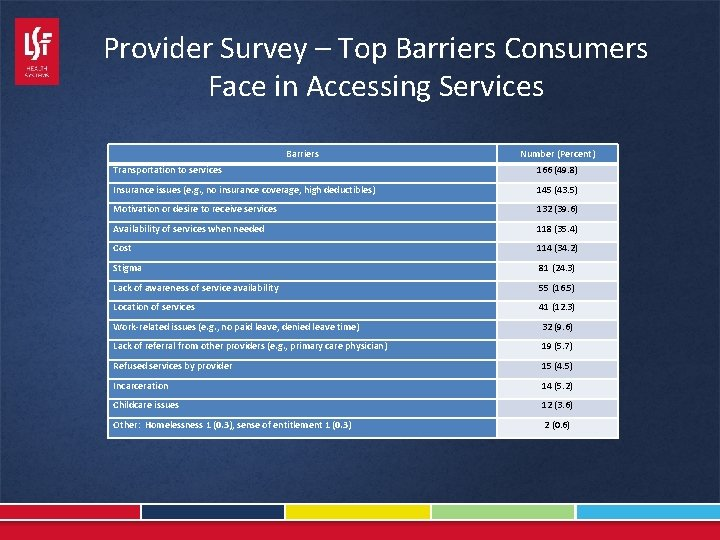 Provider Survey – Top Barriers Consumers Face in Accessing Services Barriers Number (Percent) Transportation
