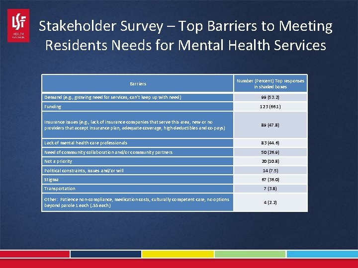 Stakeholder Survey – Top Barriers to Meeting Residents Needs for Mental Health Services Barriers