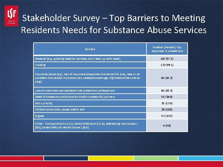 Stakeholder Survey – Top Barriers to Meeting Residents Needs for Substance Abuse Services Barriers