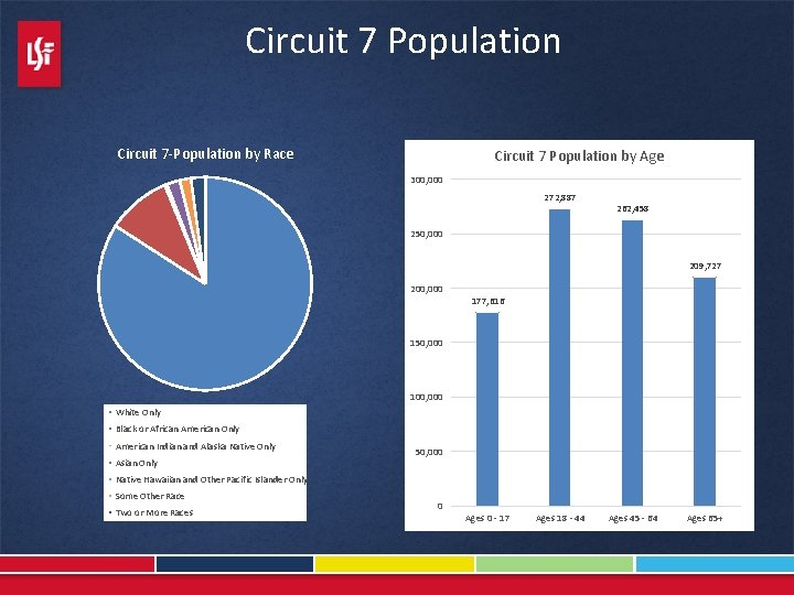 Circuit 7 Population Circuit 7 -Population by Race Circuit 7 Population by Age 300,