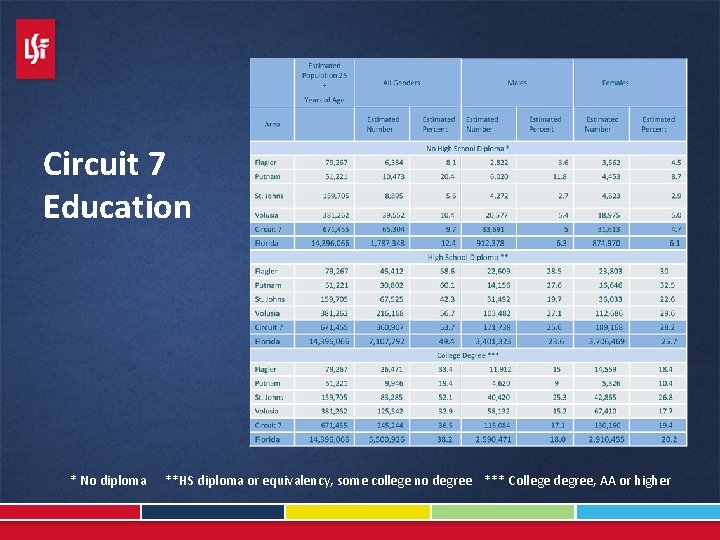 Circuit 7 Education * No diploma **HS diploma or equivalency, some college no degree