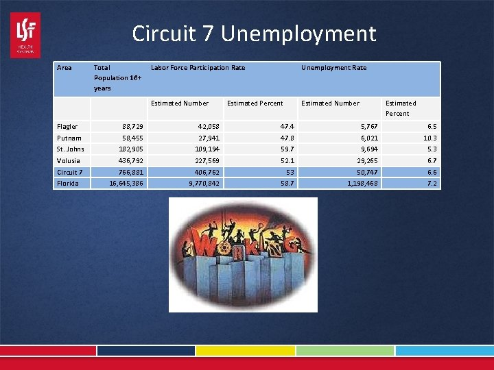 Circuit 7 Unemployment Area Total Population 16+ years Labor Force Participation Rate Unemployment Rate