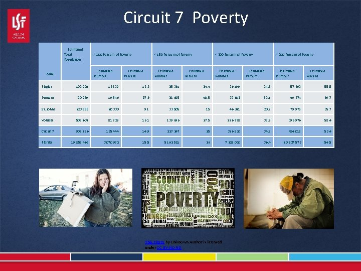 Circuit 7 Poverty Area Estimated Total Population < 100 Percent of Poverty < 150