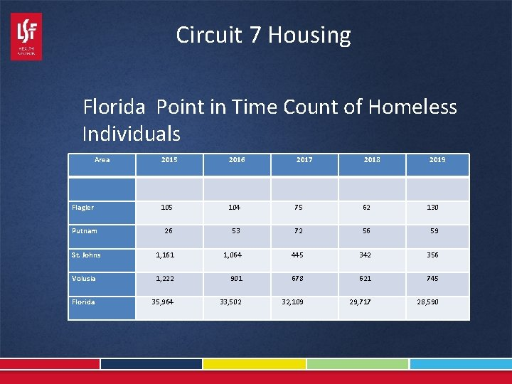 Circuit 7 Housing Florida Point in Time Count of Homeless Individuals Area Flagler Putnam