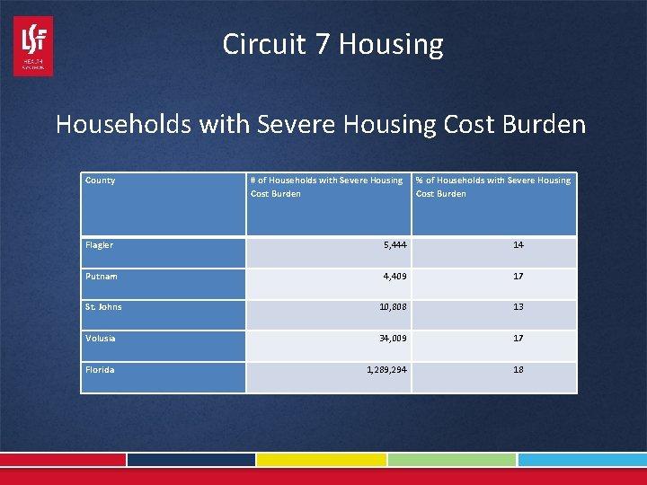 Circuit 7 Housing Households with Severe Housing Cost Burden County Flagler Putnam St. Johns