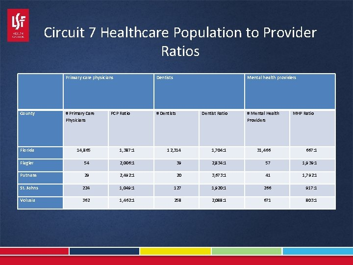 Circuit 7 Healthcare Population to Provider Ratios Primary care physicians Dentists Mental health providers