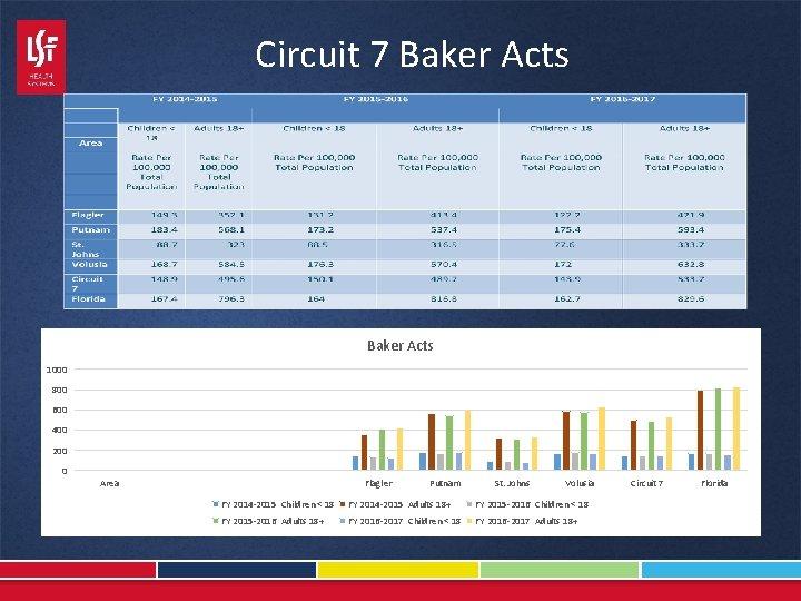 Circuit 7 Baker Acts 1000 800 600 400 200 0 Area Flagler Putnam St.