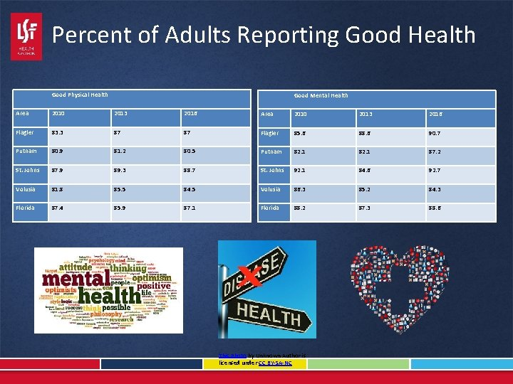 Percent of Adults Reporting Good Health Good Physical Health Area 2010 2013 Flagler 83.