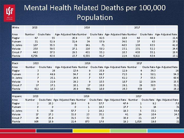 Mental Health Related Deaths per 100, 000 Population White 2015 2016 Area Flagler Putnam
