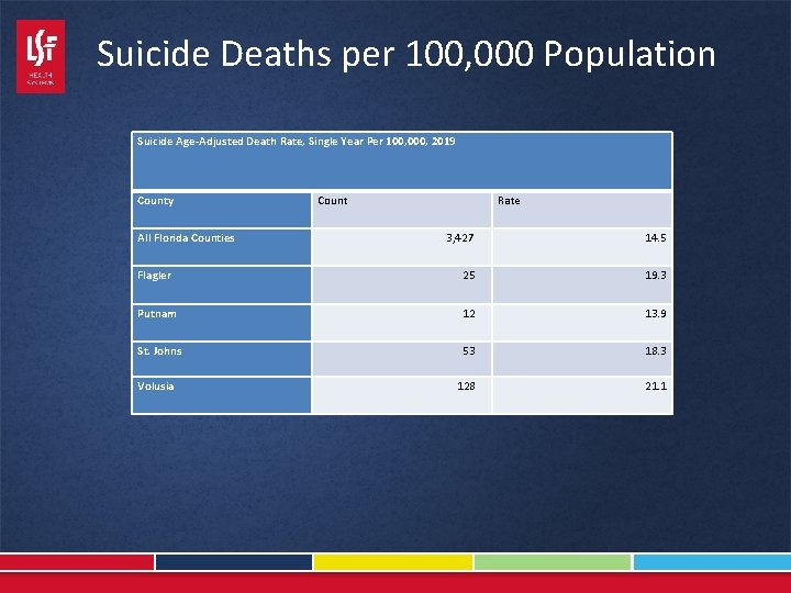 Suicide Deaths per 100, 000 Population Suicide Age-Adjusted Death Rate, Single Year Per 100,