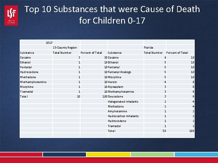 Top 10 Substances that were Cause of Death for Children 0 -17 2017 Substance