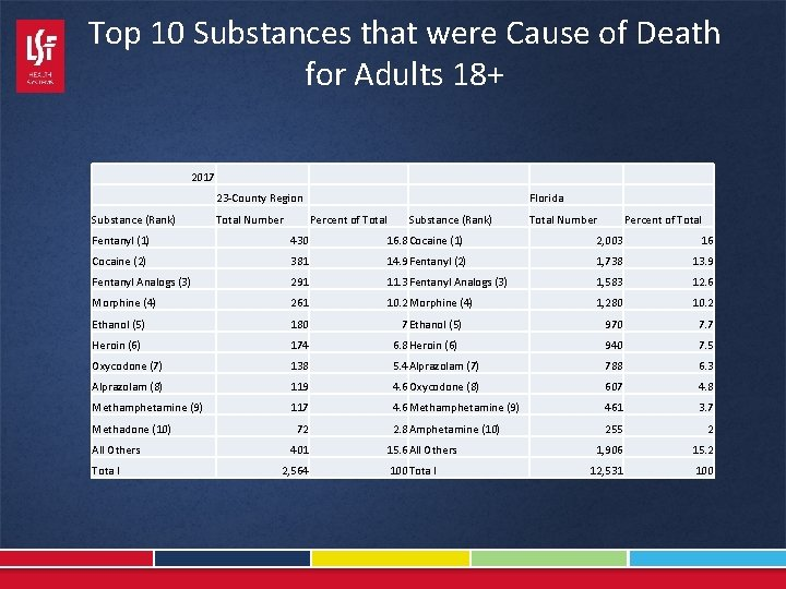 Top 10 Substances that were Cause of Death for Adults 18+ 2017 23 -County