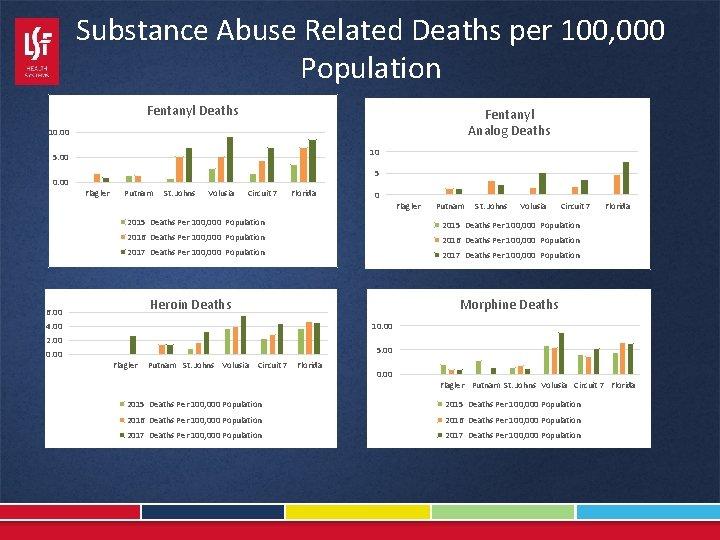Substance Abuse Related Deaths per 100, 000 Population Fentanyl Deaths Fentanyl Analog Deaths 10.