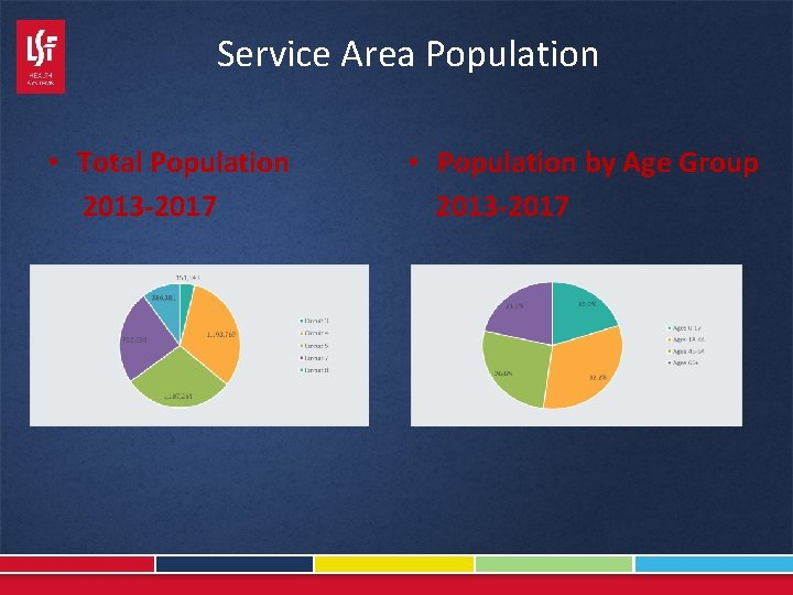 Service Area Population • Total Population 2013 -2017 • Population by Age Group 2013