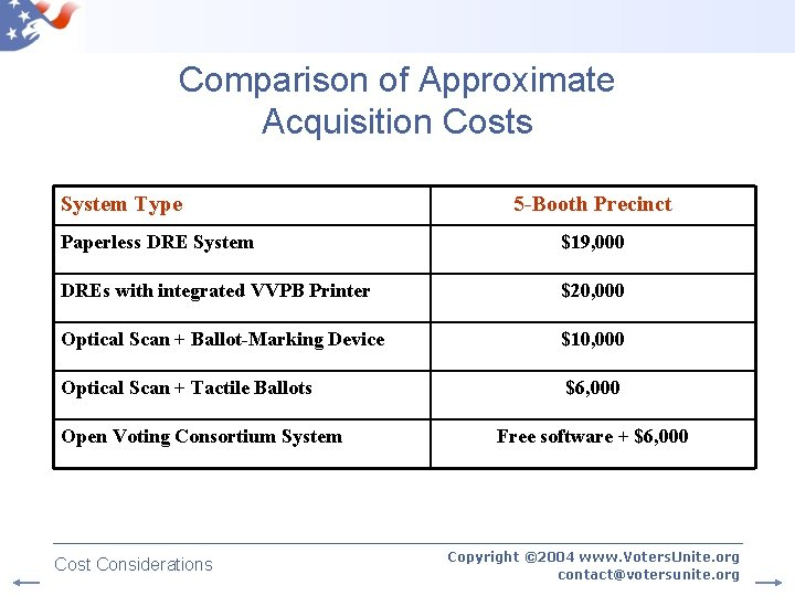 Comparison of Approximate Acquisition Costs System Type 5 -Booth Precinct Paperless DRE System $19,