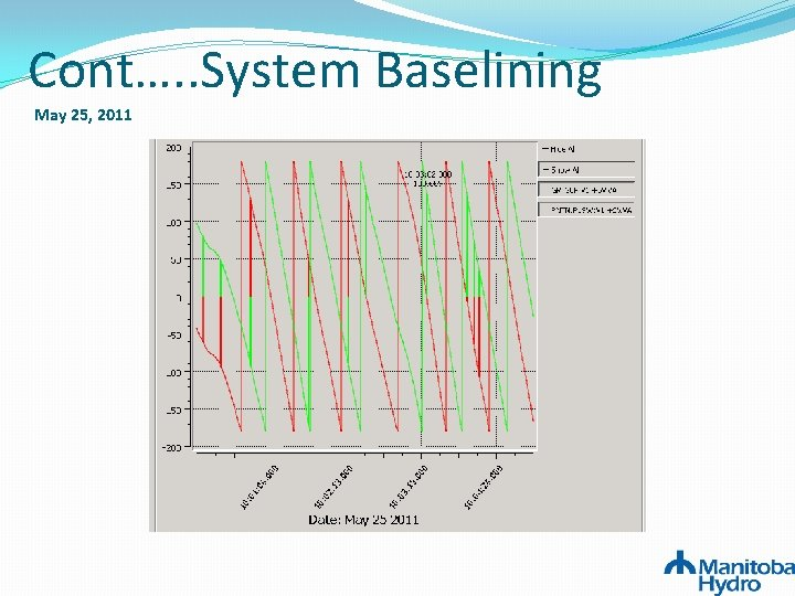 Cont…. . System Baselining May 25, 2011