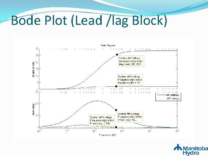 Bode Plot (Lead /lag Block)