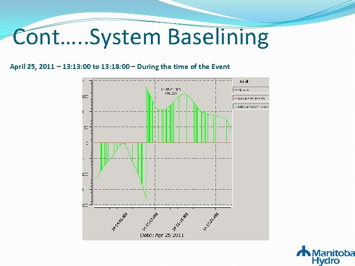 Cont…. . System Baselining April 25, 2011 – 13: 00 to 13: 18: 00