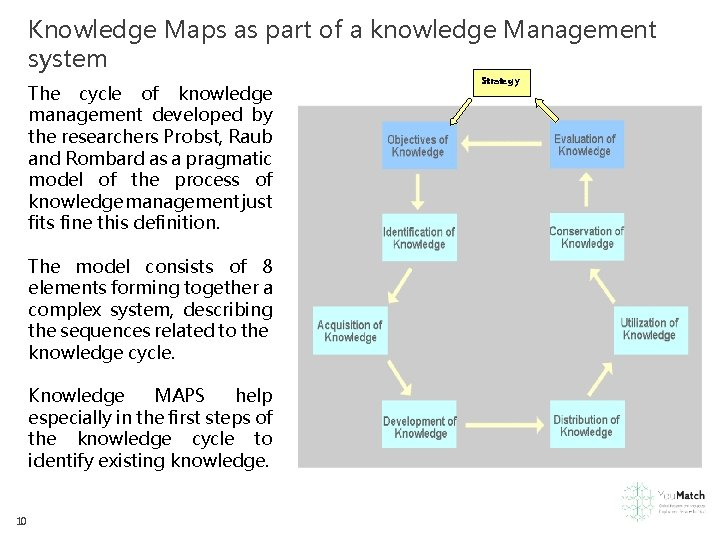 Knowledge Maps as part of a knowledge Management system The cycle of knowledge management