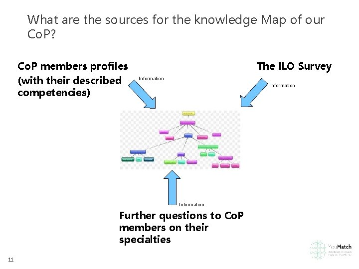 What are the sources for the knowledge Map of our Co. P? Co. P