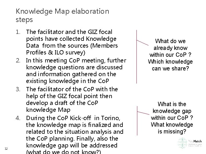 Knowledge Map elaboration steps 12 1. The facilitator and the GIZ focal points have
