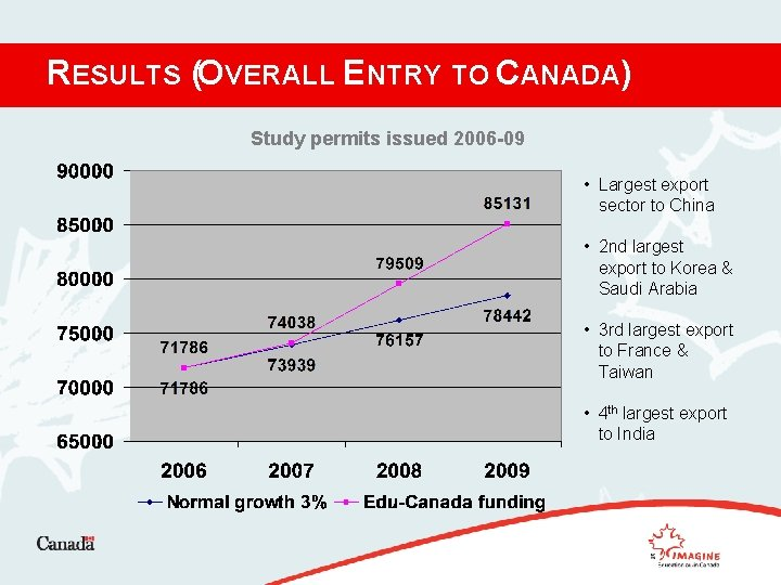 RESULTS (OVERALL ENTRY TO CANADA) Study permits issued 2006 -09 • Largest export sector