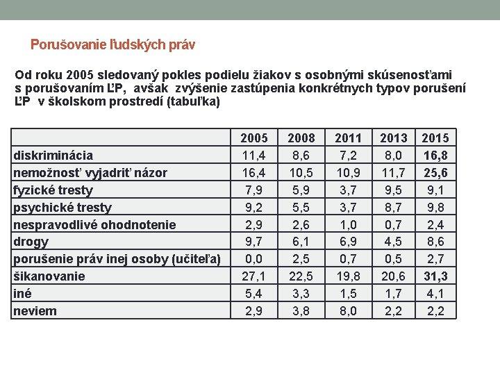 Porušovanie ľudských práv Od roku 2005 sledovaný pokles podielu žiakov s osobnými skúsenosťami s
