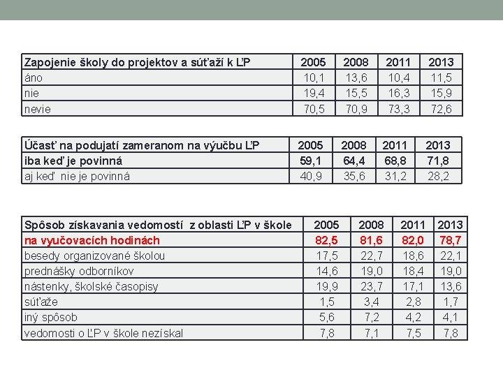 Zapojenie školy do projektov a súťaží k ĽP áno nie nevie 2005 10, 1