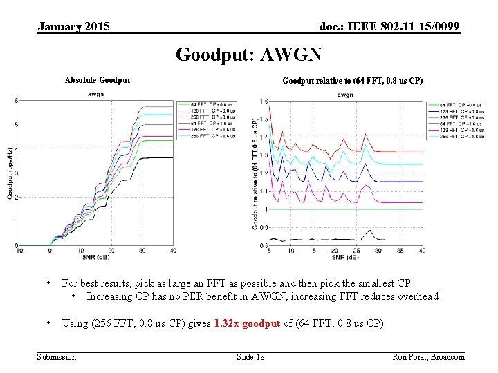January 2015 doc. : IEEE 802. 11 -15/0099 Goodput: AWGN Absolute Goodput relative to
