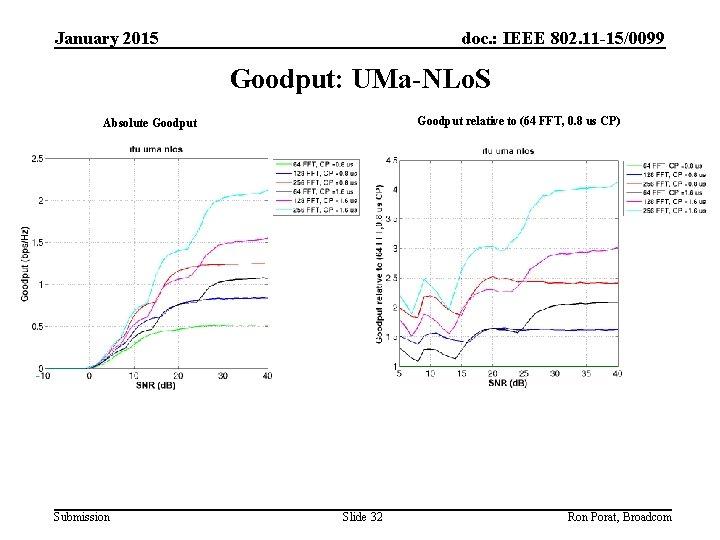 January 2015 doc. : IEEE 802. 11 -15/0099 Goodput: UMa-NLo. S Goodput relative to