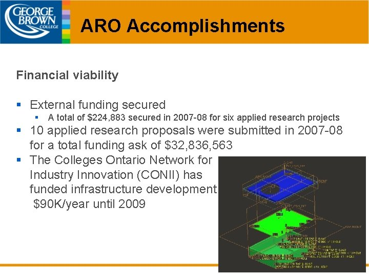 ARO Accomplishments Financial viability § External funding secured § A total of $224, 883