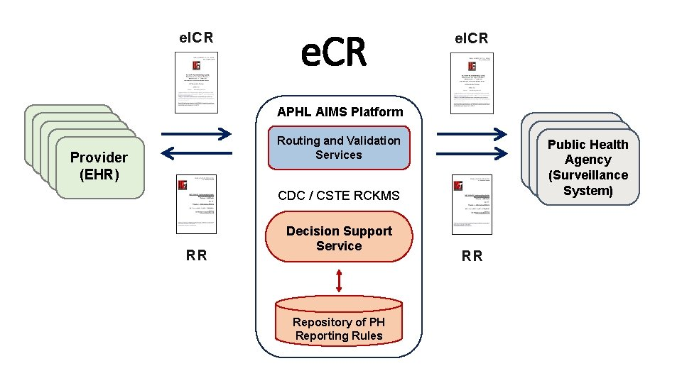 e. ICR APHL AIMS Platform Provider (EHR) Provider (EHR) Routing and Validation Services Public