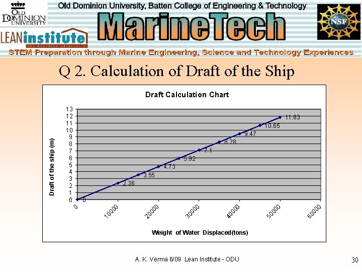 Q 2. Calculation of Draft of the Ship 11. 83 10. 65 9. 47