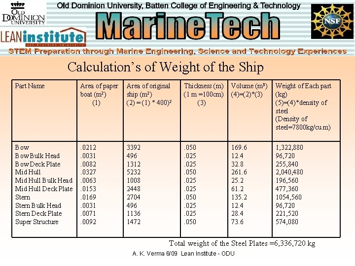 Calculation's of Weight of the Ship Part Name Area of paper boat (m 2)